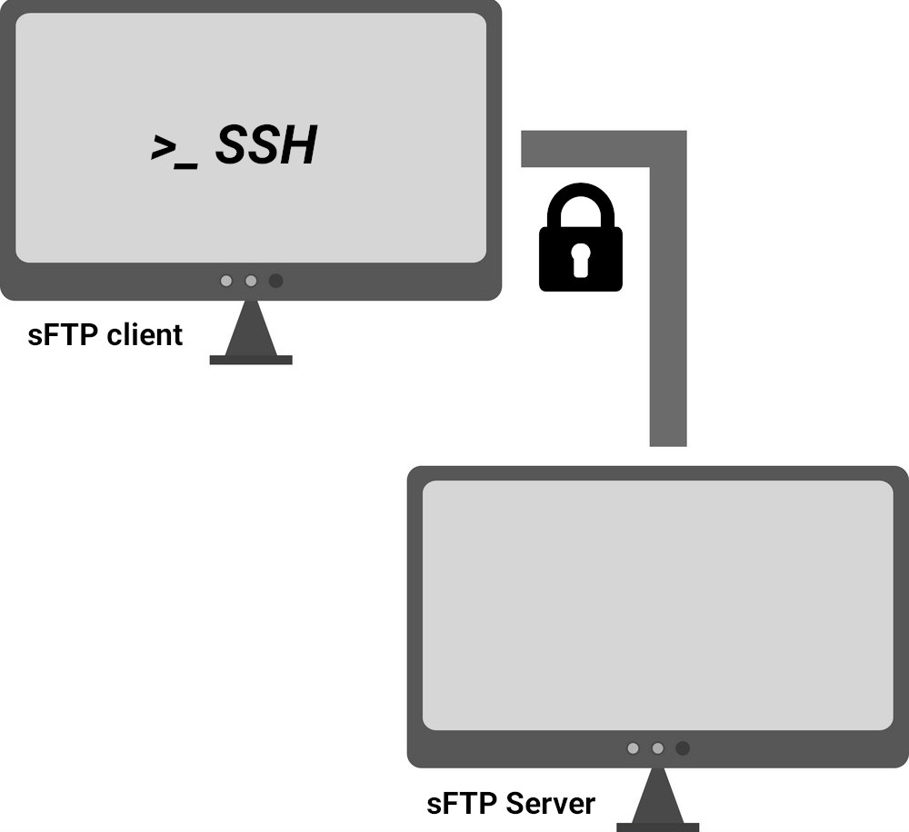 Using sFTP to transfer files between Internet hosts
